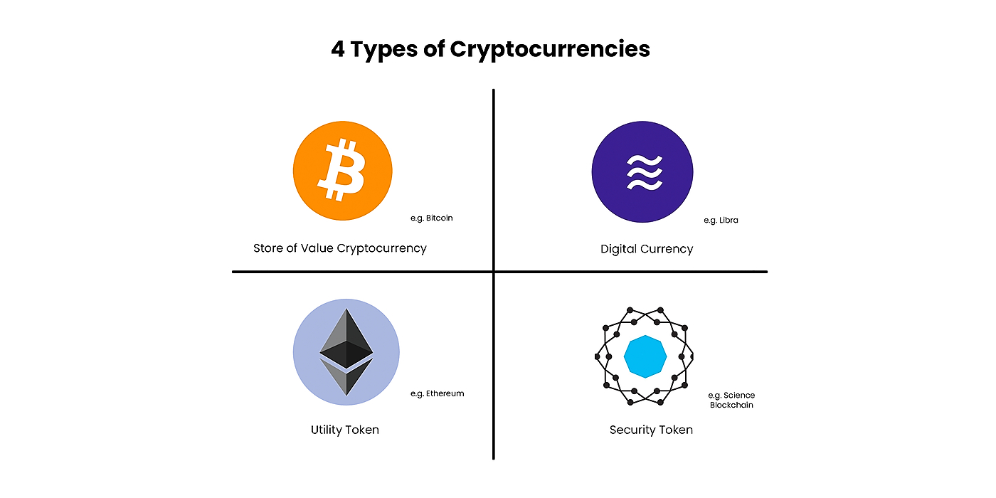 /4-types-of-cryptocurrencies-a-framework-to-think-about-cryptoassets-2fw531xl feature image