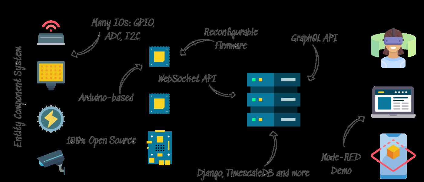 /device-stacc-a-reconfigurable-iot-platform-6j4e322p feature image