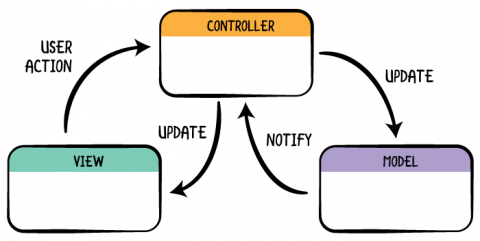 /writing-a-simple-mvc-model-view-controller-app-in-vanilla-javascript-u65i34lx feature image