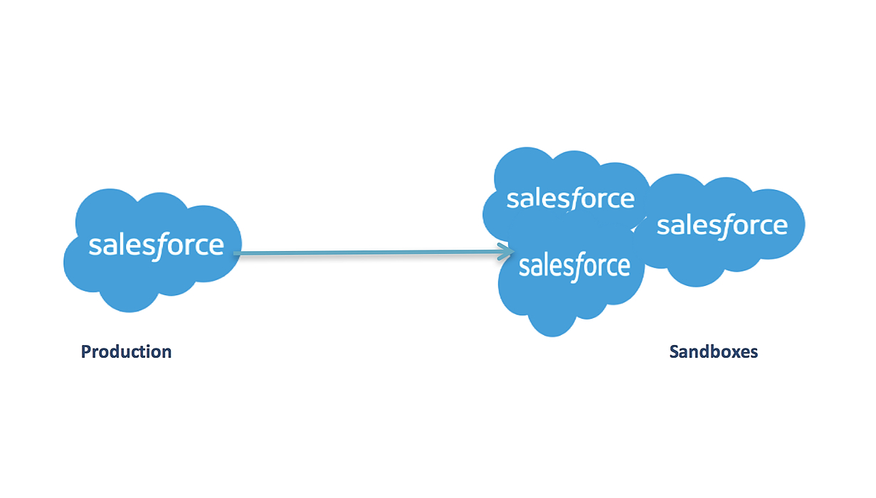 /salesforce-sandbox-data-mask-for-add-on-security-and-sandbox-refresh-process-c86u3yb0 feature image