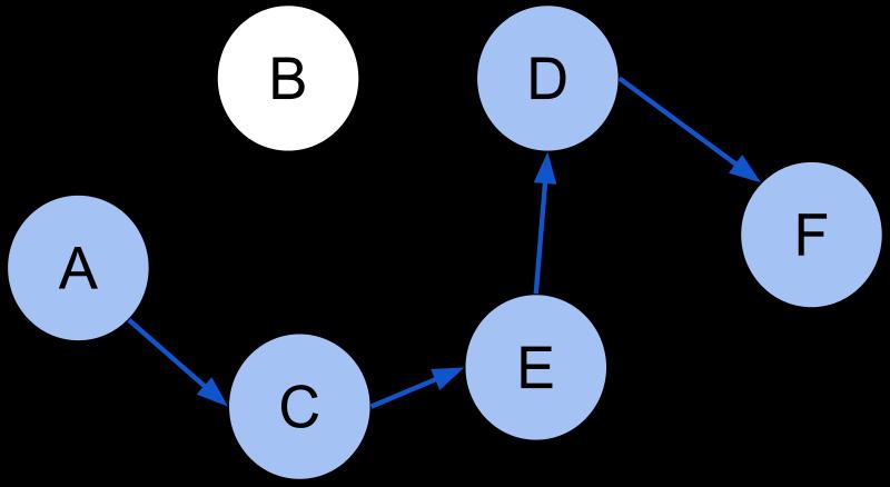 /shortest-and-longest-path-algorithms-job-interview-cheatsheet-2adc8e18869 feature image